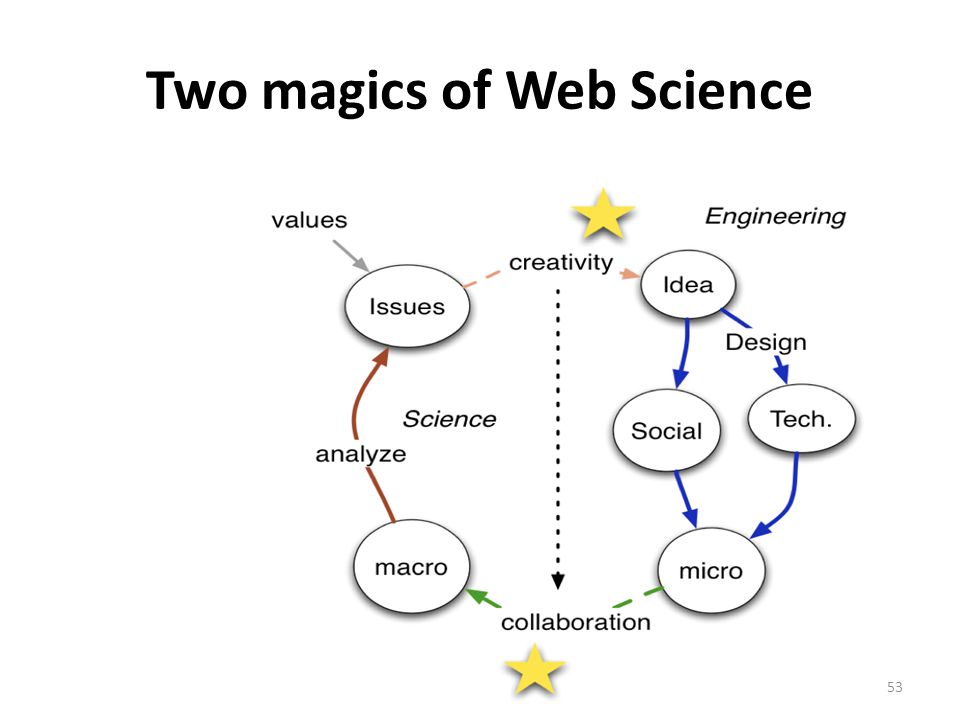 Two magics of Web Science 53