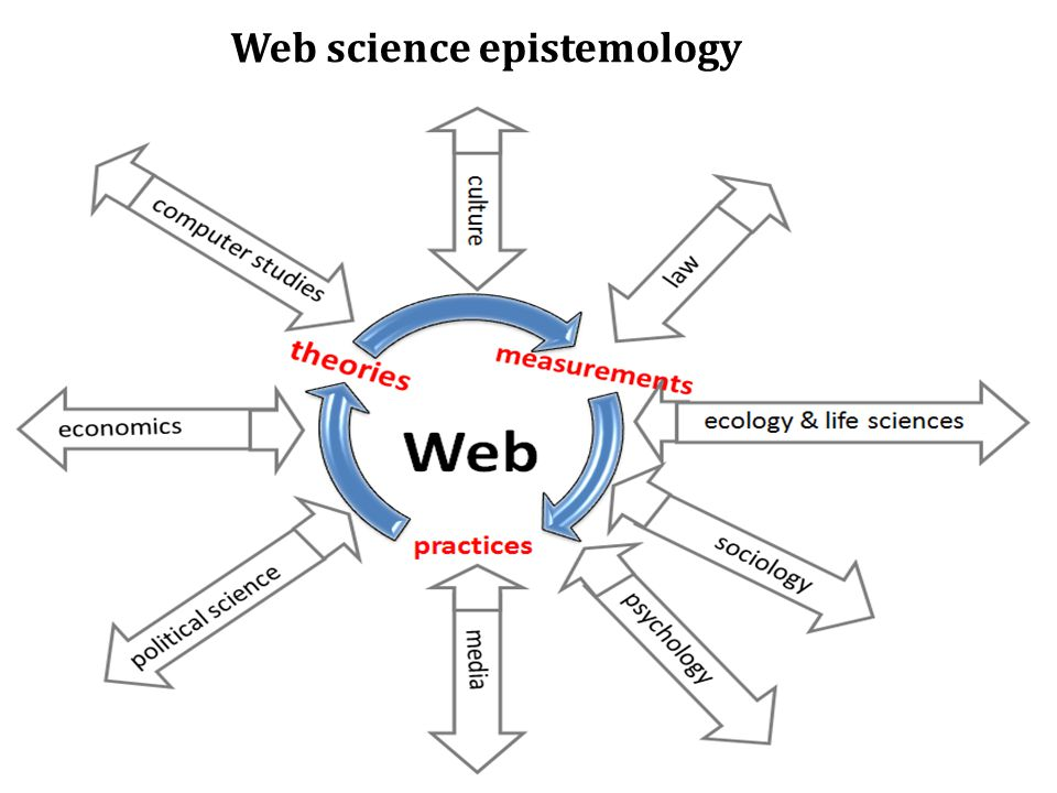 Web science epistemology