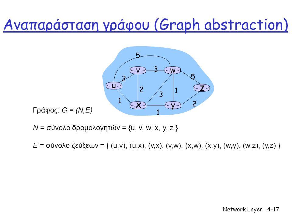Network Layer4-17 u y x wv z 2 2 1 3 1 1 2 5 3 5 Γράφος: G = (N,E) N = σύνολο δρομολογητών = {u, v, w, x, y, z } E = σύνολο ζεύξεων = { (u,v), (u,x),