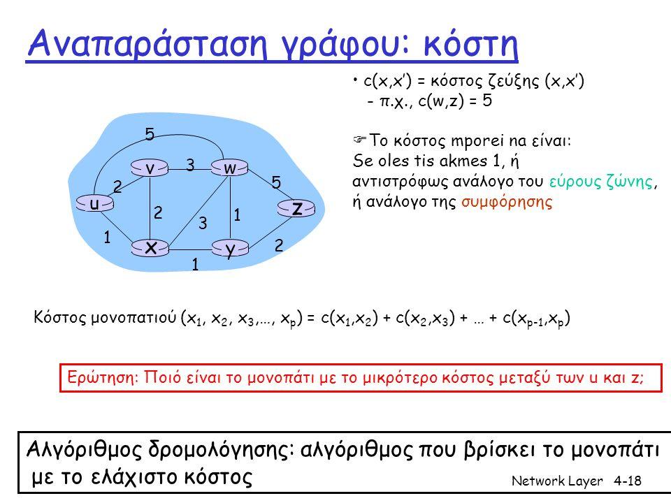 Network Layer4-18 Αναπαράσταση γράφου: κόστη u y x wv z 2 2 1 3 1 1 2 5 3 5 • c(x,x') = κόστος ζεύξης (x,x') - π.χ., c(w,z) = 5  Το κόστος mporei na