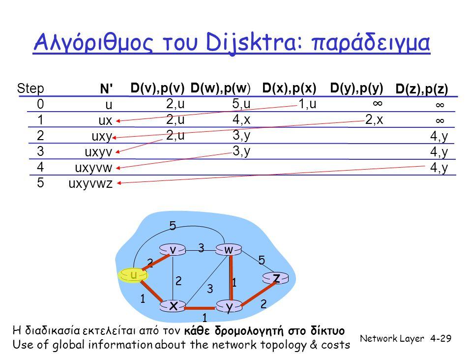 Network Layer4-29 Αλγόριθμος του Dijsktra: παράδειγμα Step 0 1 2 3 4 5 N' u ux uxy uxyv uxyvw uxyvwz D(v),p(v) 2,u D(w),p(w) 5,u 4,x 3,y D(x),p(x) 1,u