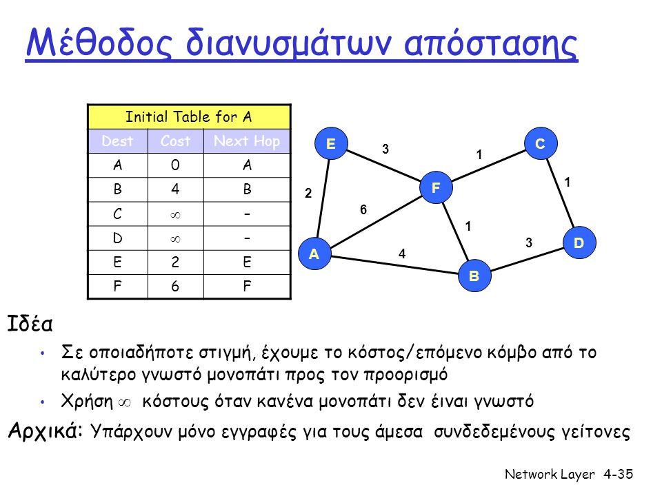 Network Layer4-35 Μέθοδος διανυσμάτων απόστασης Ιδέα • Σε οποιαδήποτε στιγμή, έχουμε το κόστος/επόμενο κόμβο από το καλύτερο γνωστό μονοπάτι προς τον
