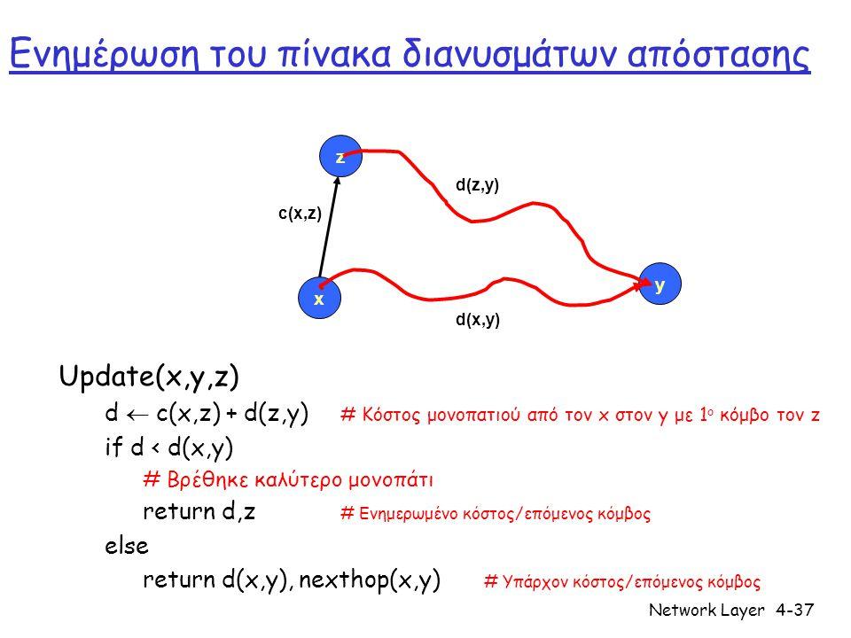 Network Layer4-37 Ενημέρωση του πίνακα διανυσμάτων απόστασης Update(x,y,z) d  c(x,z) + d(z,y) # Κόστος μονοπατιού από τον x στον y με 1 ο κόμβο τον z