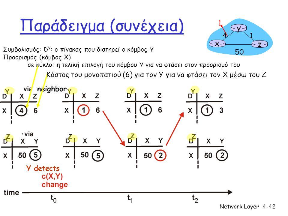 Network Layer4-42 Παράδειγμα (συνέχεια) x z 1 4 50 y 1 Y detects Συμβολισμός: D Y : ο πίνακας που διατηρεί ο κόμβος Y Προορισμός (κόμβος X) σε κύκλο: