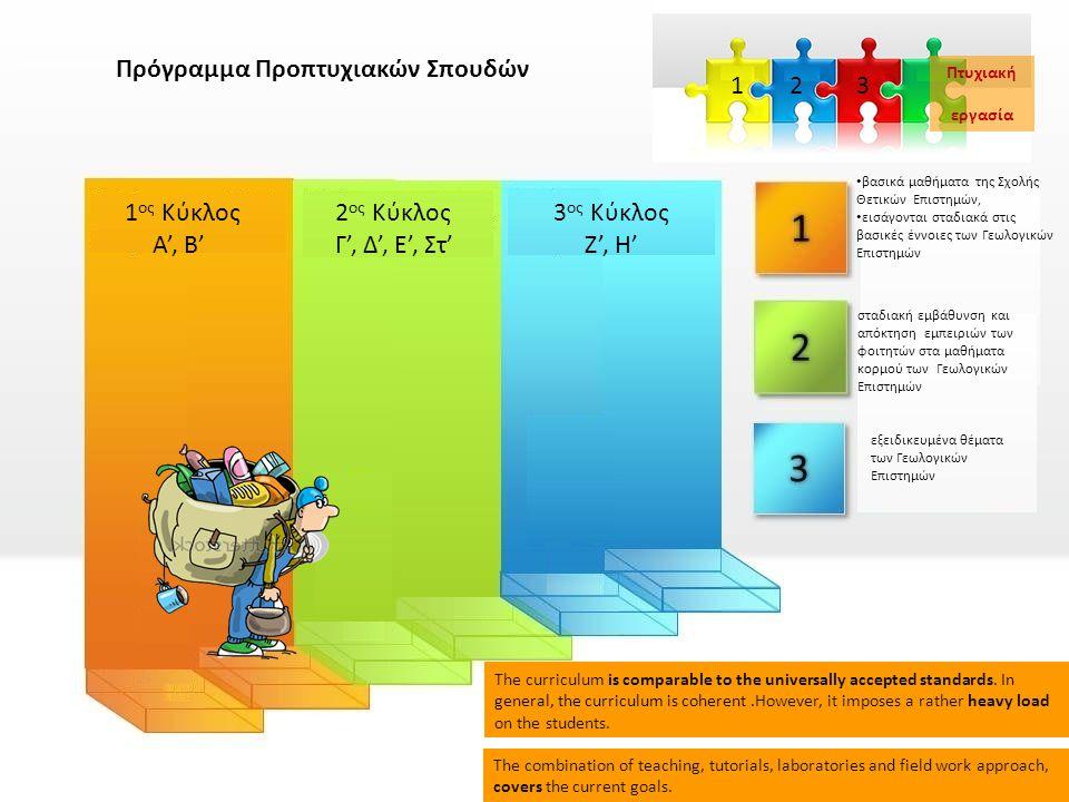 Πρόγραμμα Προπτυχιακών Σπουδών 1 ος Κύκλος Α', Β' 2 ος Κύκλος Γ', Δ', Ε', Στ' 3 ος Κύκλος Ζ', Η' • βασικά μαθήματα της Σχολής Θετικών Επιστημών, • εισ