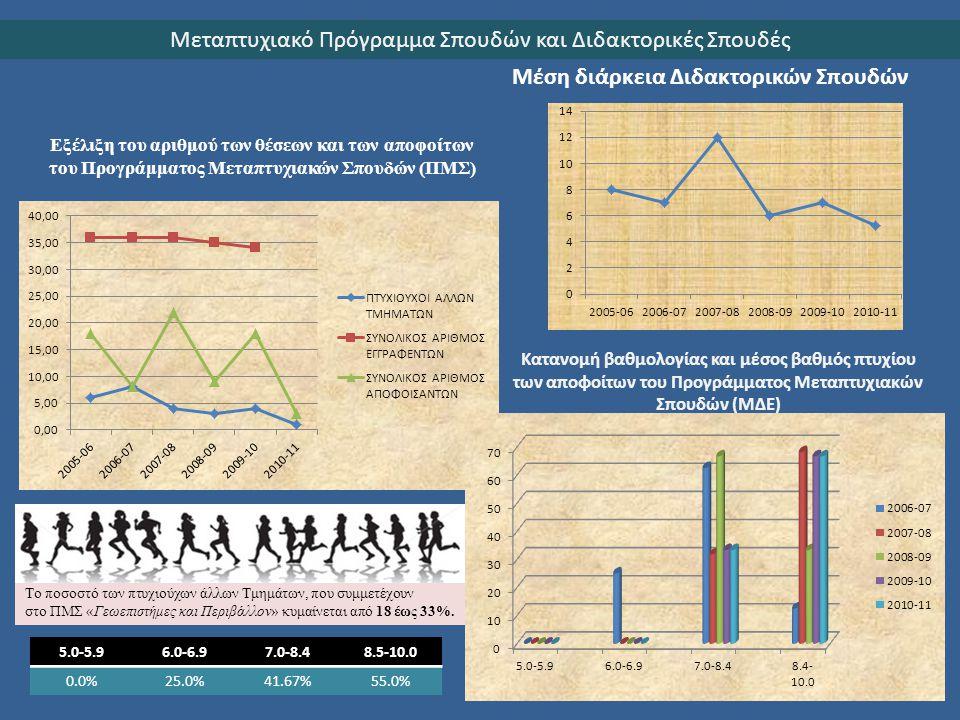 Εξέλιξη του αριθμού των θέσεων και των αποφοίτων του Προγράμματος Μεταπτυχιακών Σπουδών (ΠΜΣ) Το ποσοστό των πτυχιούχων άλλων Τμημάτων, που συμμετέχου