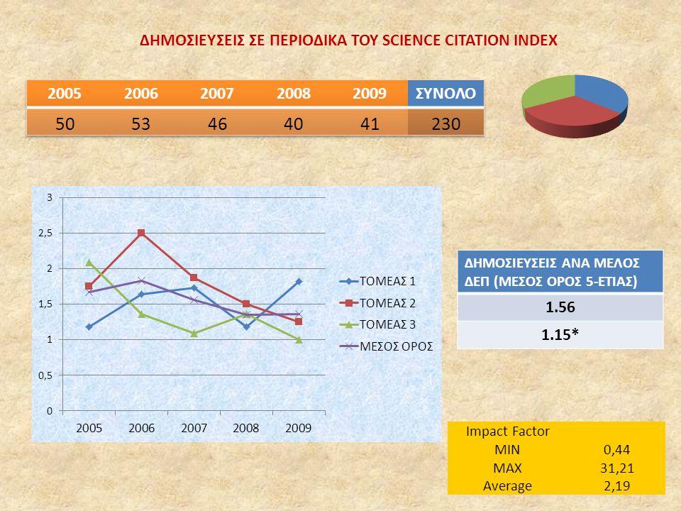 ΔΗΜΟΣΙΕΥΣΕΙΣ ΣΕ ΠΕΡΙΟΔΙΚΑ ΤΟΥ SCIENCE CITATION INDEX ΔΗΜΟΣΙΕΥΣΕΙΣ ΑΝΑ ΜΕΛΟΣ ΔΕΠ (ΜΕΣΟΣ ΟΡΟΣ 5-ΕΤΙΑΣ) 1.56 1.15* Impact Factor MIN0,44 MAX31,21 Average