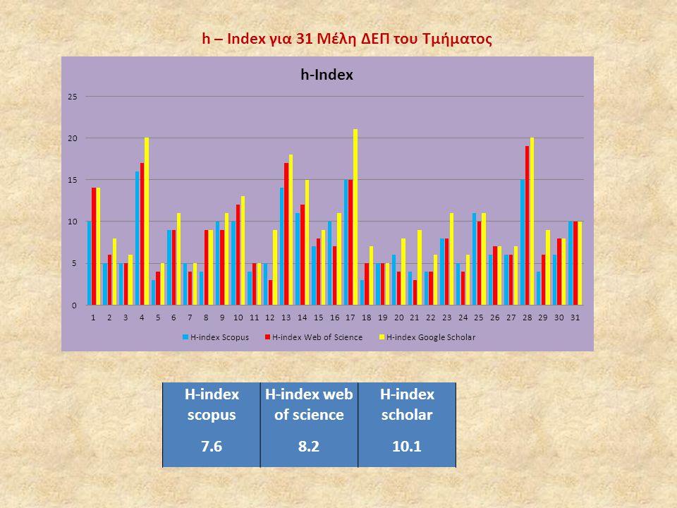 h – Index για 31 Μέλη ΔΕΠ του Τμήματος H-index scopus H-index web of science H-index scholar 7.68.210.1
