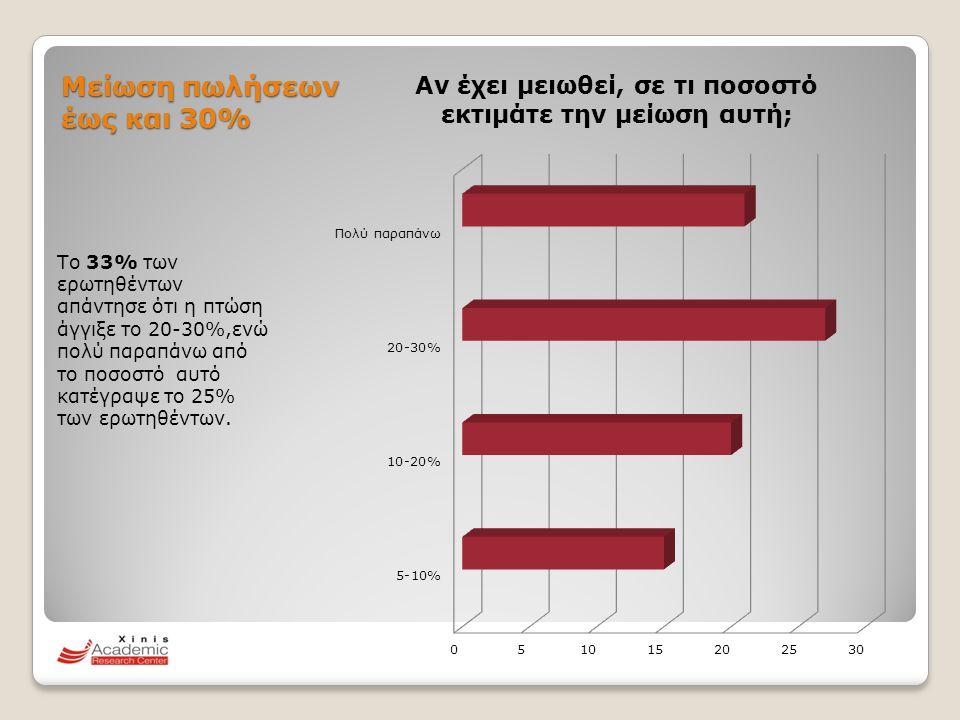 Μείωση πωλήσεων έως και 30% Το 33% των ερωτηθέντων απάντησε ότι η πτώση άγγιξε το 20-30%,ενώ πολύ παραπάνω από το ποσοστό αυτό κατέγραψε το 25% των ερ