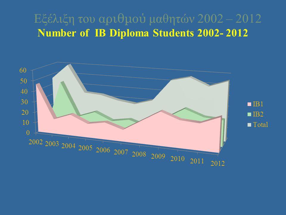 Εξέλιξη του αριθμού μαθητών 2002 – 2012 Number of IB Diploma Students 2002- 2012