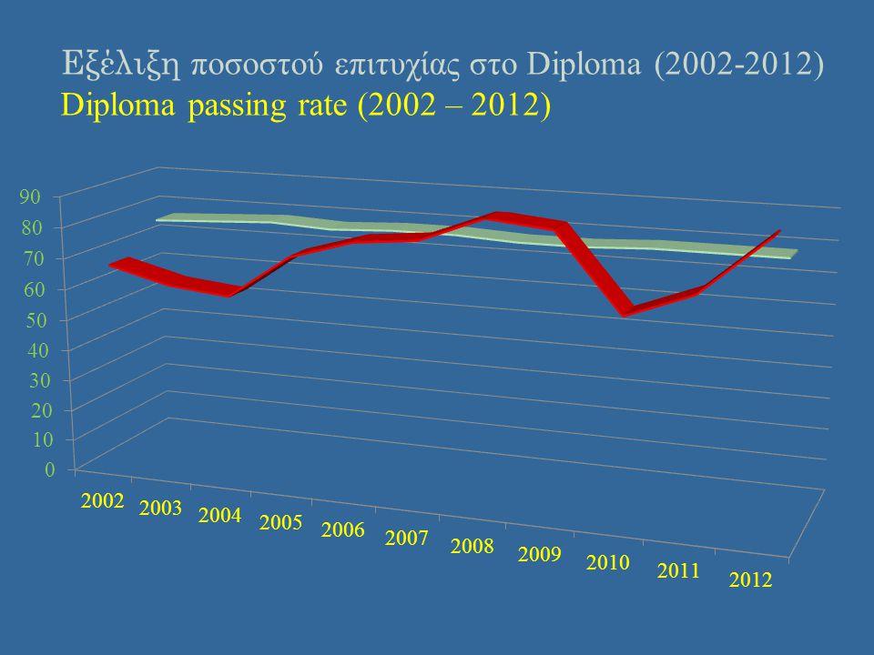 Εξέλιξη ποσοστού επιτυχίας στο Diploma (2002-2012) Diploma passing rate (2002 – 2012)