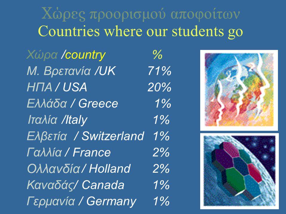 Χώρες προορισμού αποφοίτων Countries where our students go Χώρα /country % Μ. Βρετανία /UK 71% ΗΠΑ / USA 20% Ελλάδα / Greece 1% Ιταλία /Italy 1%1% Ελβ