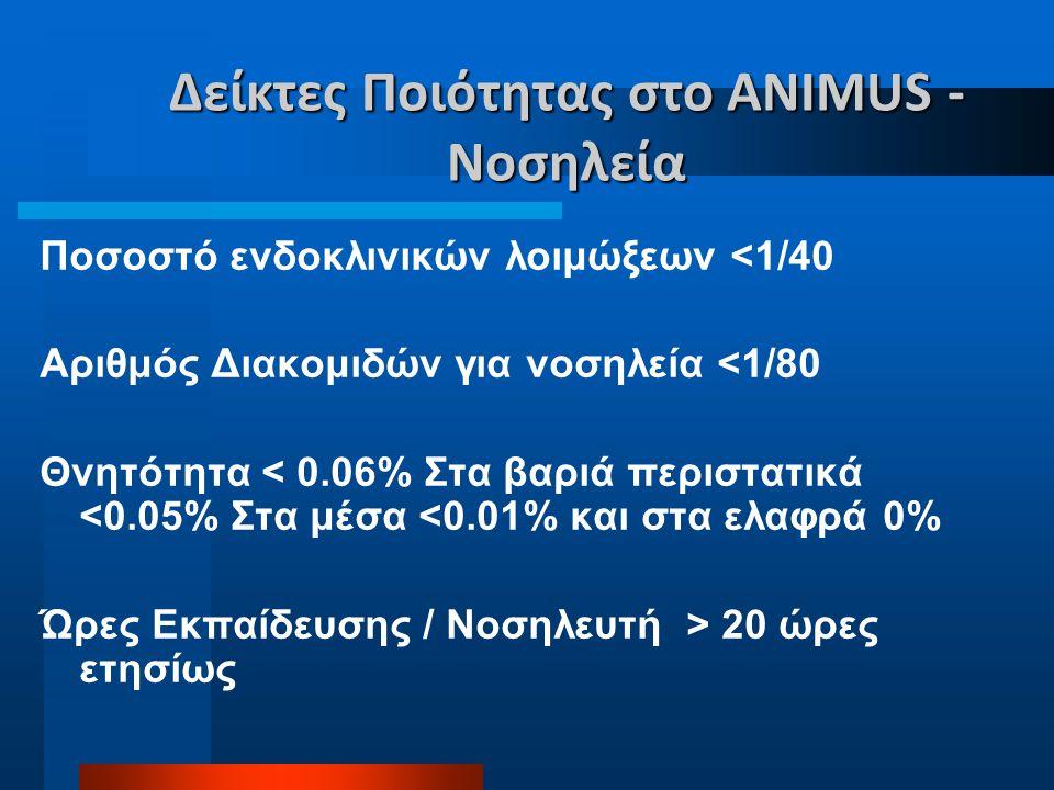 Δείκτες Ποιότητας στο ANIMUS - Νοσηλεία Ποσοστό ενδοκλινικών λοιμώξεων <1/40 Αριθμός Διακομιδών για νοσηλεία <1/80 Θνητότητα < 0.06% Στα βαριά περιστα