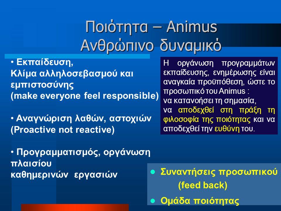 Ποιότητα – Animus Ανθρώπινο δυναμικό  Συναντήσεις προσωπικού (feed back)  Ομάδα ποιότητας Η οργάνωση προγραμμάτων εκπαίδευσης, ενημέρωσης είναι αναγκαία προϋπόθεση, ώστε το προσωπικό του Animus : να κατανοήσει τη σημασία, να αποδεχθεί στη πράξη τη φιλοσοφία της ποιότητας και να αποδεχθεί την ευθύνη του.