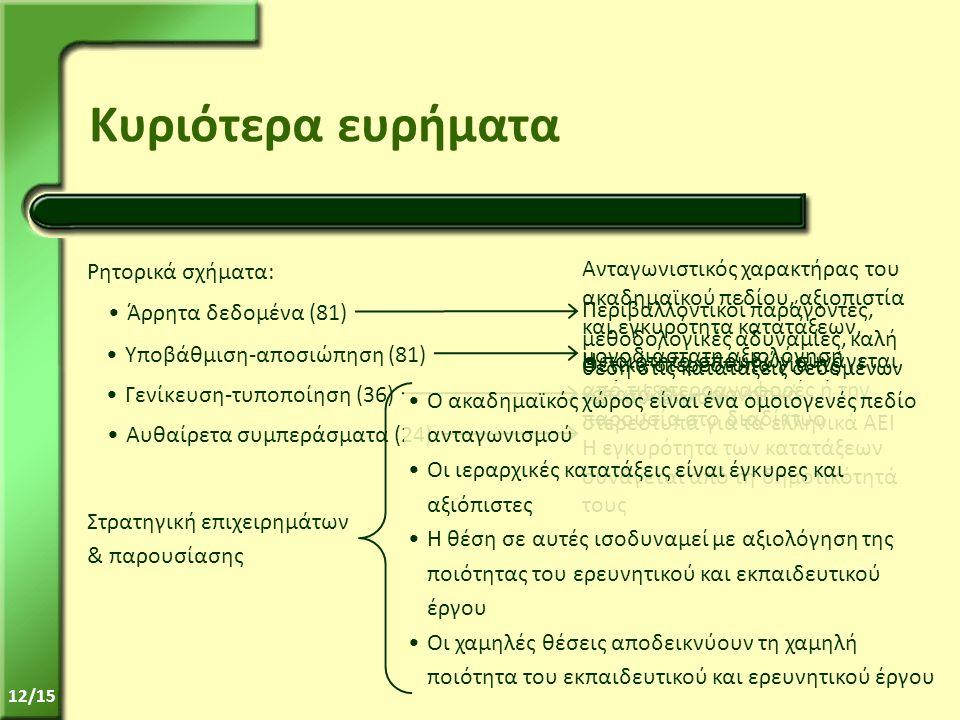 12/15 Κυριότερα ευρήματα Ρητορικά σχήματα: •Άρρητα δεδομένα (81) •Υποβάθμιση-αποσιώπηση (81) •Γενίκευση-τυποποίηση (36) •Αυθαίρετα συμπεράσματα (24) Στρατηγική επιχειρημάτων & παρουσίασης Η ποιότητα σπουδών συνάγεται από τις ετεροαναφορές ή την παρουσία στο διαδίκτυο Η εγκυρότητα των κατατάξεων συνάγεται από τη δημοτικότητά τους Θετικά στερεότυπα για τις κατατάξεις – αρνητικά στερεότυπα για τα ελληνικά ΑΕΙ Περιβαλλοντικοί παράγοντες, μεθοδολογικές αδυναμίες, καλή θέση στις κατατάξεις δεδομένων των συνθηκών Ανταγωνιστικός χαρακτήρας του ακαδημαϊκού πεδίου, αξιοπιστία και εγκυρότητα κατατάξεων, μονοδιάστατη αξιολόγηση •Ο ακαδημαϊκός χώρος είναι ένα ομοιογενές πεδίο ανταγωνισμού •Οι ιεραρχικές κατατάξεις είναι έγκυρες και αξιόπιστες •Η θέση σε αυτές ισοδυναμεί με αξιολόγηση της ποιότητας του ερευνητικού και εκπαιδευτικού έργου •Οι χαμηλές θέσεις αποδεικνύουν τη χαμηλή ποιότητα του εκπαιδευτικού και ερευνητικού έργου