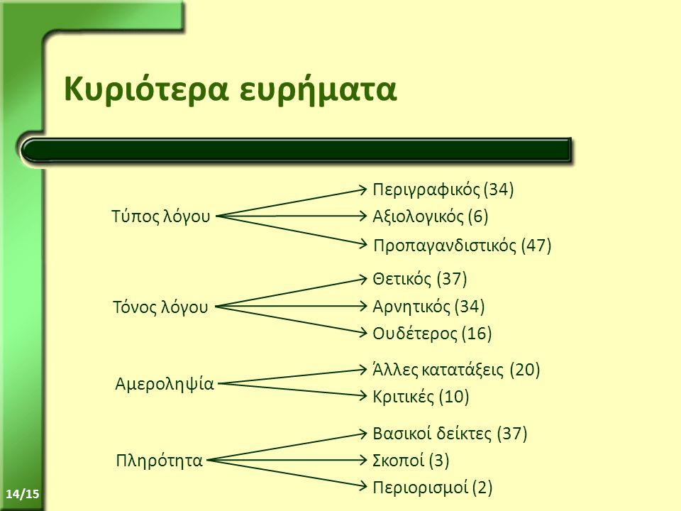 14/15 Κυριότερα ευρήματα Τύπος λόγου Τόνος λόγου Αμεροληψία Πληρότητα Περιγραφικός (34) Αξιολογικός (6) Προπαγανδιστικός (47) Θετικός (37) Αρνητικός (34) Ουδέτερος (16) Άλλες κατατάξεις (20) Κριτικές (10) Βασικοί δείκτες (37) Σκοποί (3) Περιορισμοί (2)