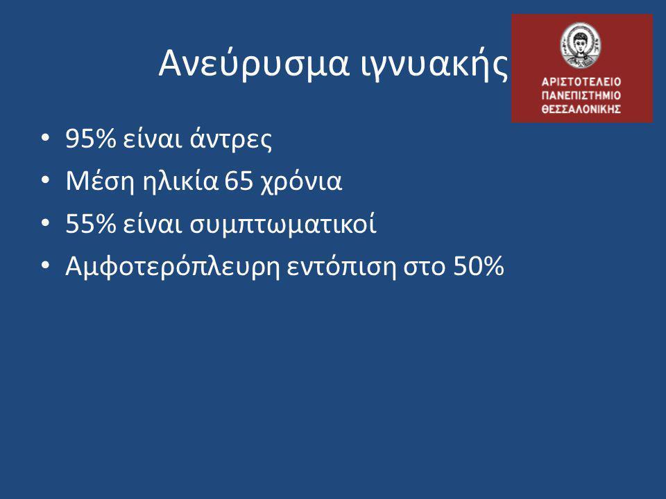 • 95% είναι άντρες • Μέση ηλικία 65 χρόνια • 55% είναι συμπτωματικοί • Αμφοτερόπλευρη εντόπιση στο 50% Ανεύρυσμα ιγνυακής