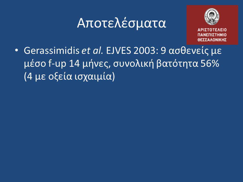 Αποτελέσματα • Gerassimidis et al. EJVES 2003: 9 ασθενείς με μέσο f-up 14 μήνες, συνολική βατότητα 56% (4 με οξεία ισχαιμία)