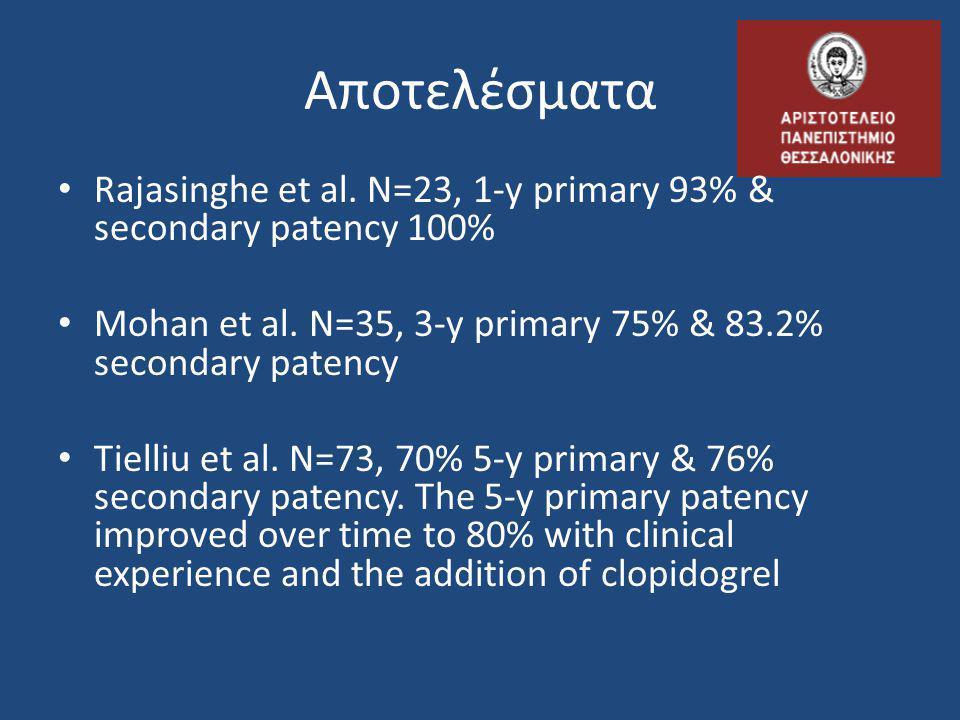 Αποτελέσματα • Rajasinghe et al. Ν=23, 1-y primary 93% & secondary patency 100% • Mohan et al. N=35, 3-y primary 75% & 83.2% secondary patency • Tiell