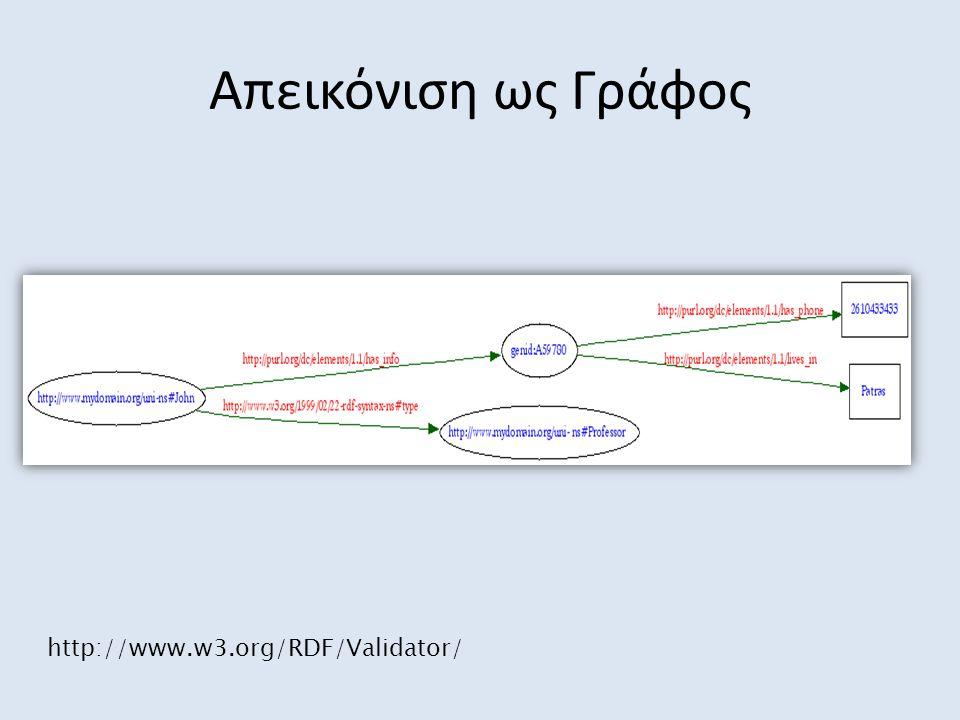 Απεικόνιση ως Γράφος http://www.w3.org/RDF/Validator/