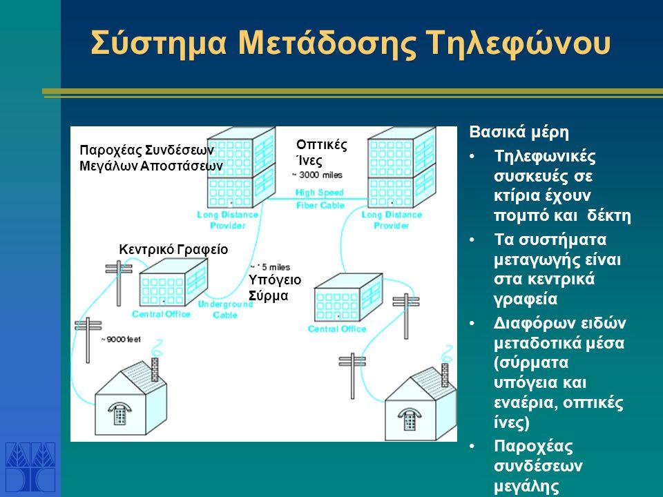 Σύστημα Μετάδοσης Τηλεφώνου Βασικά μέρη •Τηλεφωνικές συσκευές σε κτίρια έχουν πομπό και δέκτη •Τα συστήματα μεταγωγής είναι στα κεντρικά γραφεία •Διαφόρων ειδών μεταδοτικά μέσα (σύρματα υπόγεια και εναέρια, οπτικές ίνες) •Παροχέας συνδέσεων μεγάλης απόστασης Κεντρικό Γραφείο Παροχέας Συνδέσεων Μεγάλων Αποστάσεων Υπόγειο Σύρμα Οπτικές Ίνες