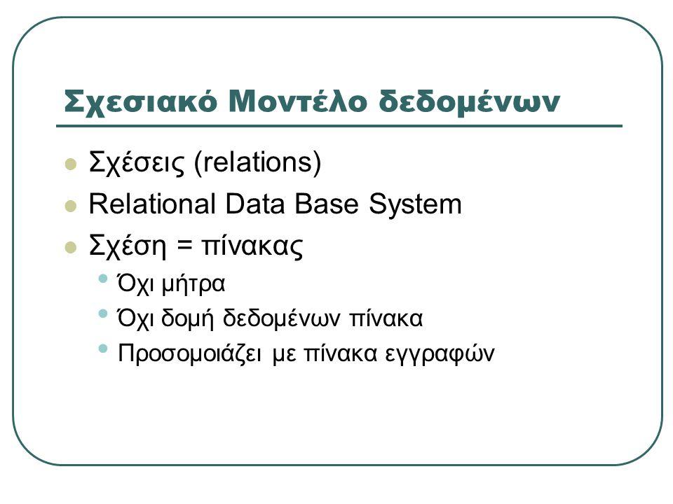Σχεσιακό Μοντέλο δεδομένων  Σχέσεις (relations)  Relational Data Base System  Σχέση = πίνακας • Όχι μήτρα • Όχι δομή δεδομένων πίνακα • Προσομοιάζε