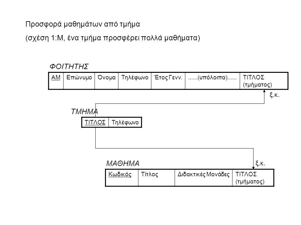 Προσφορά μαθημάτων από τμήμα (σχέση 1:Μ, ένα τμήμα προσφέρει πολλά μαθήματα) ΑΜΕπώνυμοΌνομαΤηλέφωνοΈτος Γενν.......(υπόλοιπα)......ΤΙΤΛΟΣ (τμήματος) Φ