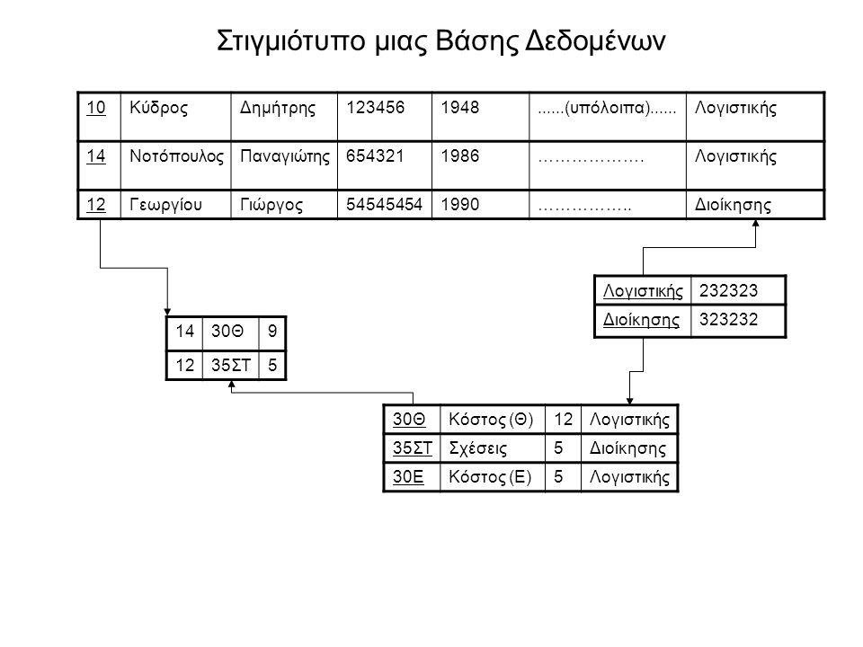Στιγμιότυπο μιας Βάσης Δεδομένων 10ΚύδροςΔημήτρης1234561948......(υπόλοιπα)......Λογιστικής 14ΝοτόπουλοςΠαναγιώτης6543211986……………….Λογιστικής 12Γεωργί