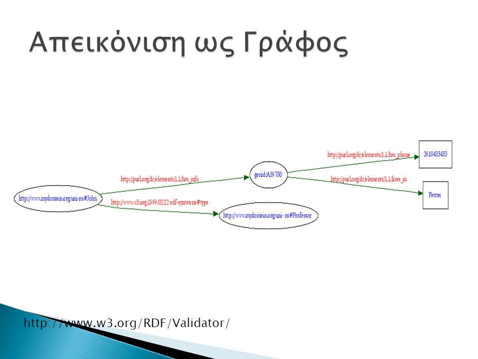 Ερώτημα για να πάρουμε τα ονόματα και τα τηλέφωνα όσων μένουν στον Βόλο και είναι κάτω από 30 ετών: SLELECT ?name, ?phone WHERE {?name uni:lives_in Volos .