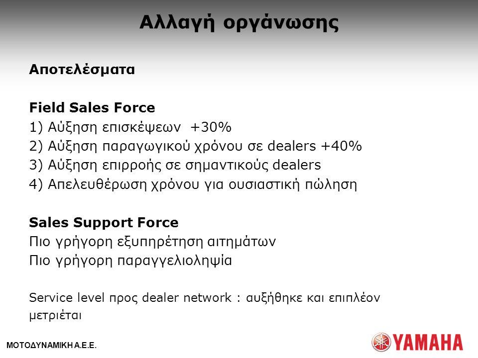 ΜΟΤΟΔΥΝΑΜΙΚΗ Α.Ε.Ε. Αλλαγή οργάνωσης Αποτελέσματα Field Sales Force 1) Αύξηση επισκέψεων +30% 2) Αύξηση παραγωγικού χρόνου σε dealers +40% 3) Αύξηση ε