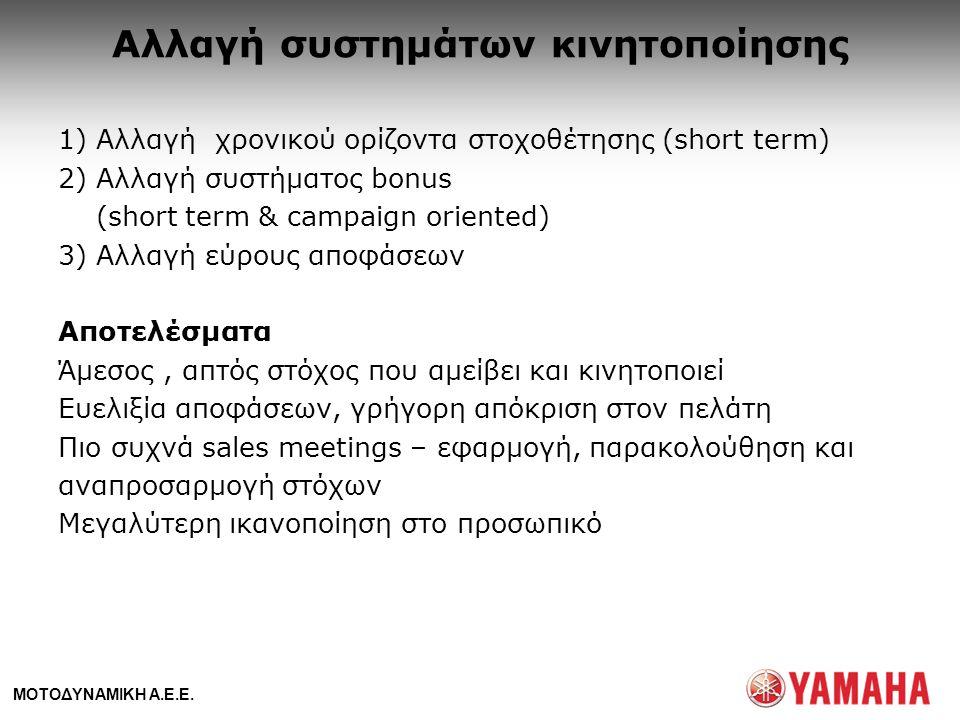 ΜΟΤΟΔΥΝΑΜΙΚΗ Α.Ε.Ε. Αλλαγή συστημάτων κινητοποίησης 1) Αλλαγή χρονικού ορίζοντα στοχοθέτησης (short term) 2) Αλλαγή συστήματος bonus (short term & cam