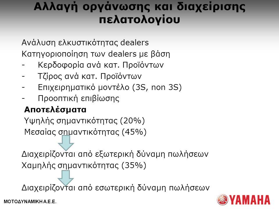 ΜΟΤΟΔΥΝΑΜΙΚΗ Α.Ε.Ε. Αλλαγή οργάνωσης και διαχείρισης πελατολογίου Ανάλυση ελκυστικότητας dealers Κατηγοριοποίηση των dealers με βάση -Κερδοφορία ανά κ