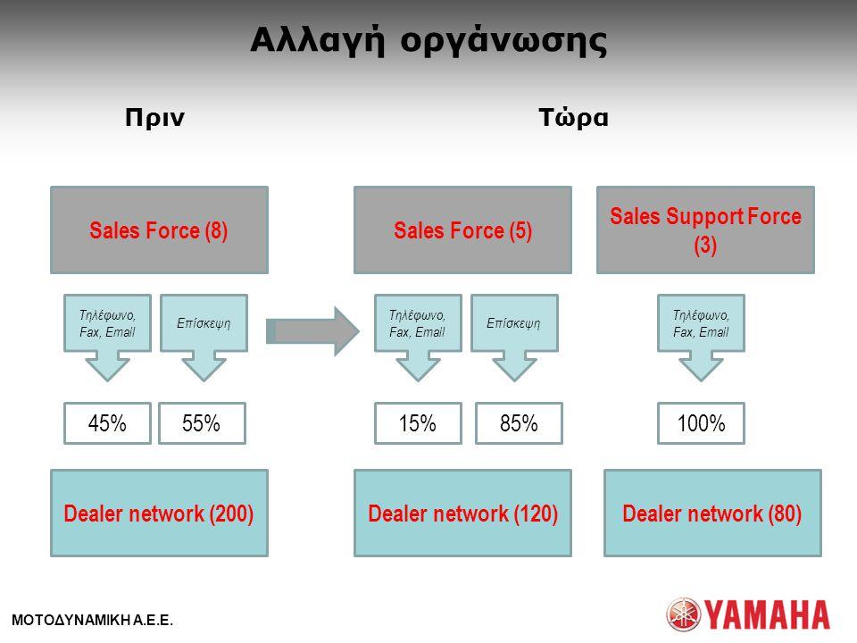 ΜΟΤΟΔΥΝΑΜΙΚΗ Α.Ε.Ε. Sales Force (8) Dealer network (200) Sales Force (5) Sales Support Force (3) Dealer network (80)Dealer network (120) 45%55%15%85%1