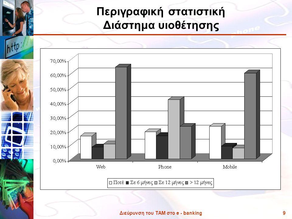 Διεύρυνση του ΤΑΜ στο e - banking9 Περιγραφική στατιστική Διάστημα υιοθέτησης