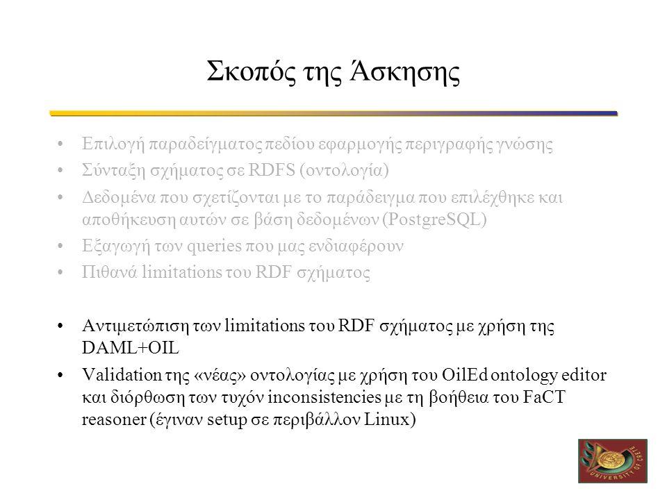 Σκοπός της Άσκησης •Επιλογή παραδείγματος πεδίου εφαρμογής περιγραφής γνώσης •Σύνταξη σχήματος σε RDFS (οντολογία) •Δεδομένα που σχετίζονται με το παράδειγμα που επιλέχθηκε και αποθήκευση αυτών σε βάση δεδομένων (PostgreSQL) •Εξαγωγή των queries που μας ενδιαφέρουν •Πιθανά limitations του RDF σχήματος •Αντιμετώπιση των limitations του RDF σχήματος με χρήση της DAML+OIL •Validation της «νέας» οντολογίας με χρήση του OilEd ontology editor και διόρθωση των τυχόν inconsistencies με τη βοήθεια του FaCT reasoner (έγιναν setup σε περιβάλλον Linux)