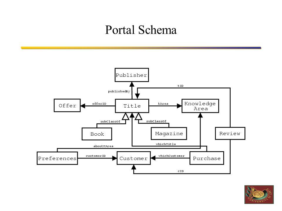 Portal Schema