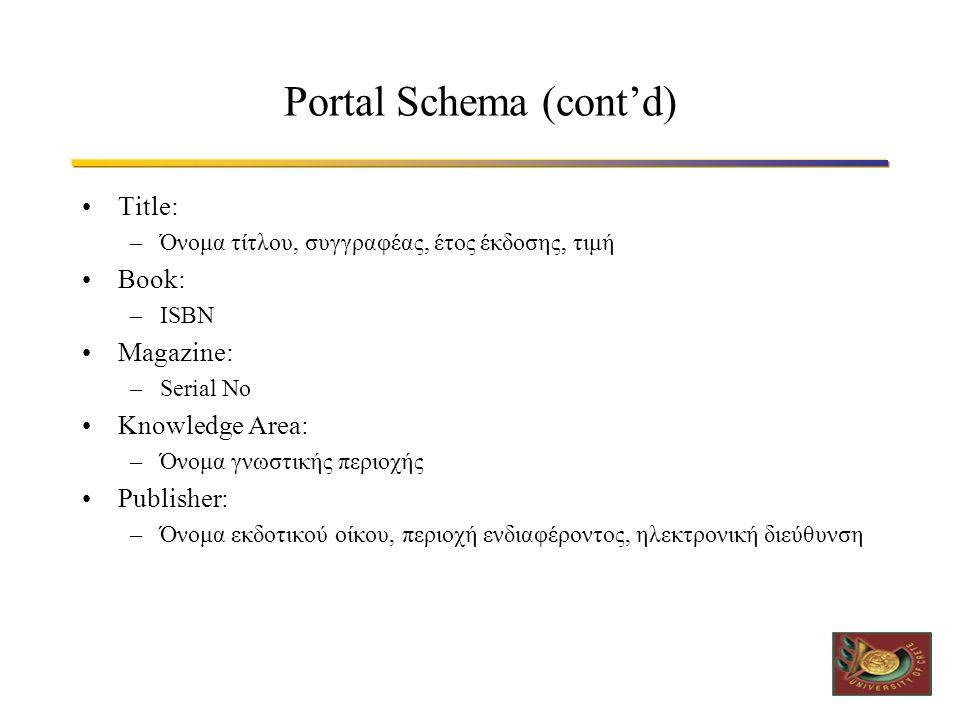 Portal Schema (cont'd) •Title: –Όνομα τίτλου, συγγραφέας, έτος έκδοσης, τιμή •Book: –ISBN •Magazine: –Serial No •Knowledge Area: –Όνομα γνωστικής περιοχής •Publisher: –Όνομα εκδοτικού οίκου, περιοχή ενδιαφέροντος, ηλεκτρονική διεύθυνση