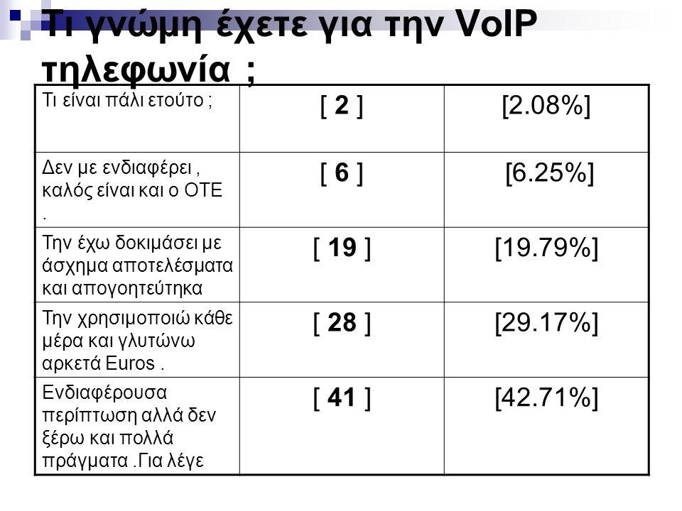 Τι γνώμη έχετε για την VoIP τηλεφωνία ; Τι είναι πάλι ετούτο ; [ 2 ][2.08%] Δεν με ενδιαφέρει, καλός είναι και ο ΟΤΕ. [ 6 ] [6.25%] Την έχω δοκιμάσει