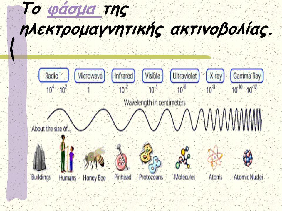Το φάσμα της ηλεκτρομαγνητικής ακτινοβολίας.φάσμα
