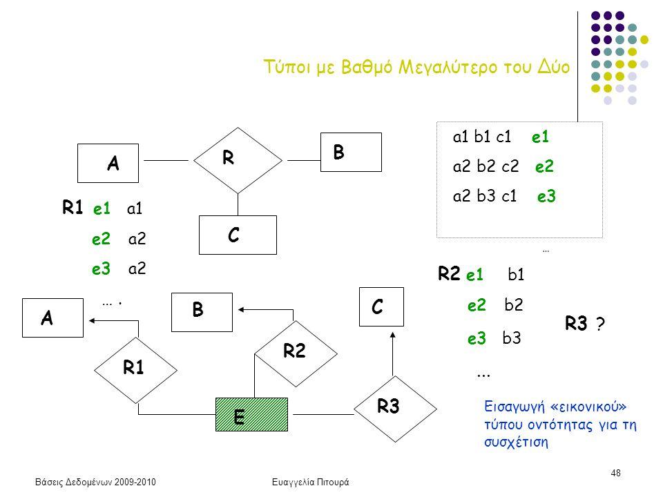 Βάσεις Δεδομένων 2009-2010Ευαγγελία Πιτουρά 48 Τύποι με Βαθμό Μεγαλύτερο του Δύο R A B C a1 b1 c1 e1 a2 b2 c2 e2 a2 b3 c1 e3 … A B C R1 R2 R3 E R1 e1