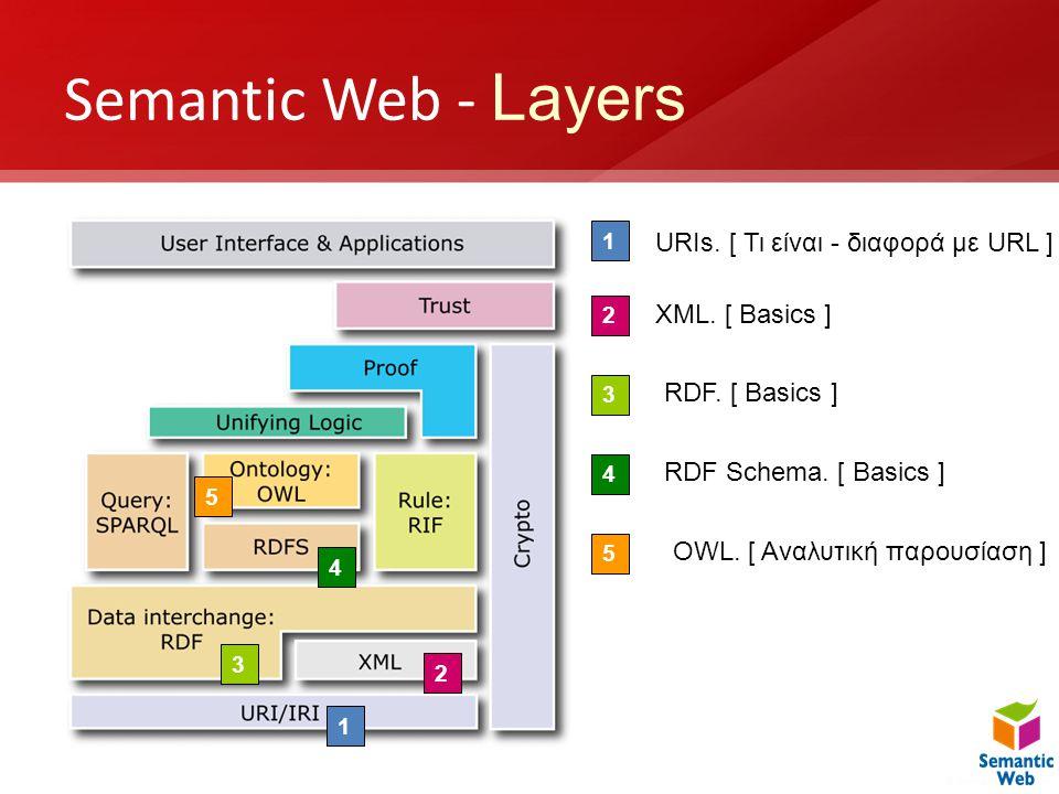 Semantic Web - Layers 1 2 3 4 5 1 2 3 4 5 URIs. [ Τι είναι - διαφορά με URL ] XML. [ Basics ] RDF. [ Basics ] RDF Schema. [ Basics ] OWL. [ Αναλυτική