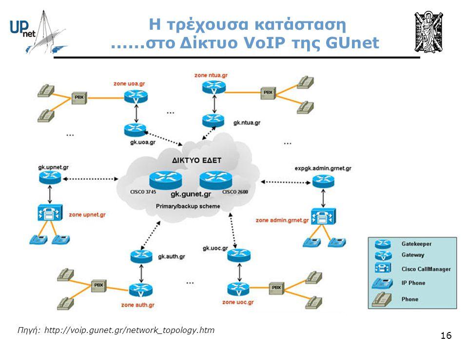 16 Η τρέχουσα κατάσταση......στο Δίκτυο VoIP της GUnet Πηγή: http://voip.gunet.gr/network_topology.htm