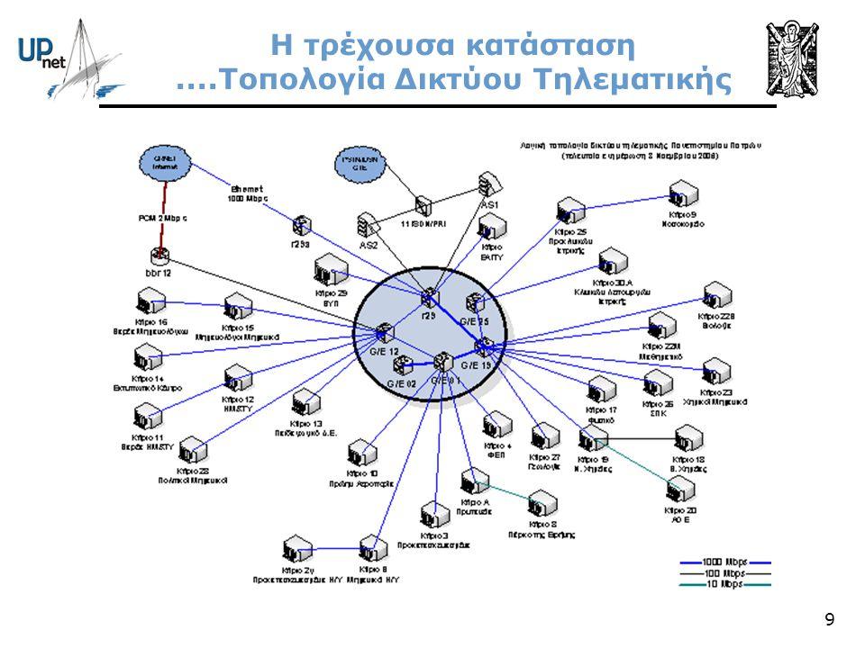 9 Η τρέχουσα κατάσταση....Τοπολογία Δικτύου Τηλεματικής