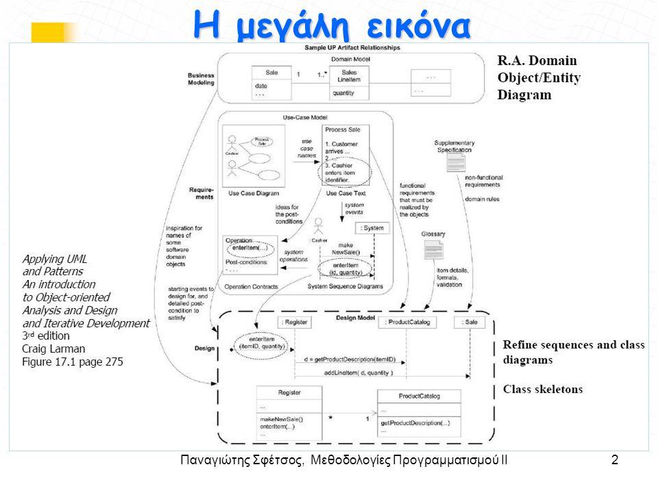 Παναγιώτης Σφέτσος, Μεθοδολογίες Προγραμματισμού ΙΙ2 Στόχοι Η μεγάλη εικόνα