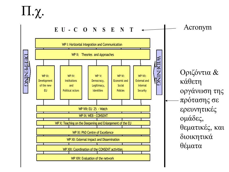 Π.χ. Acronym Οριζόντια & κάθετη οργάνωση της πρότασης σε ερευνητικές ομάδες, θεματικές, και διοικητικά θέματα