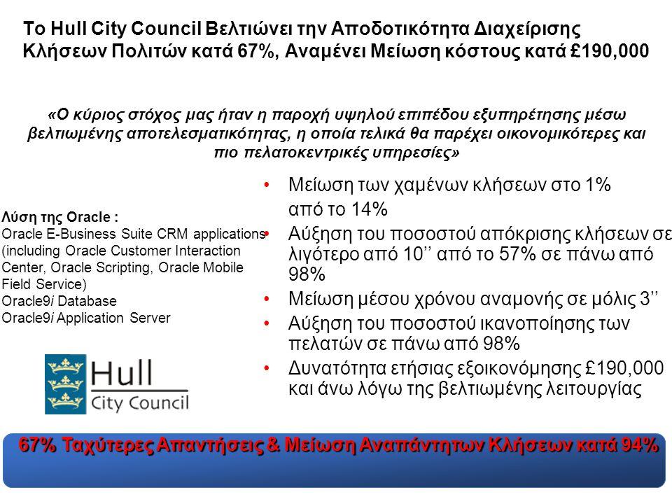 Το Hull City Council Βελτιώνει την Αποδοτικότητα Διαχείρισης Κλήσεων Πολιτών κατά 67%, Αναμένει Μείωση κόστους κατά £190,000 •Μείωση των χαμένων κλήσεων στο 1% από το 14% •Αύξηση του ποσοστού απόκρισης κλήσεων σε λιγότερο από 10'' από το 57% σε πάνω από 98% •Μείωση μέσου χρόνου αναμονής σε μόλις 3'' •Αύξηση του ποσοστού ικανοποίησης των πελατών σε πάνω από 98% •Δυνατότητα ετήσιας εξοικονόμησης £190,000 και άνω λόγω της βελτιωμένης λειτουργίας «Ο κύριος στόχος μας ήταν η παροχή υψηλού επιπέδου εξυπηρέτησης μέσω βελτιωμένης αποτελεσματικότητας, η οποία τελικά θα παρέχει οικονομικότερες και πιο πελατοκεντρικές υπηρεσίες» Λύση της Oracle : Oracle E-Business Suite CRM applications (including Oracle Customer Interaction Center, Oracle Scripting, Oracle Mobile Field Service) Oracle9i Database Oracle9i Application Server 67% Ταχύτερες Απαντήσεις & Μείωση Αναπάντητων Κλήσεων κατά 94%
