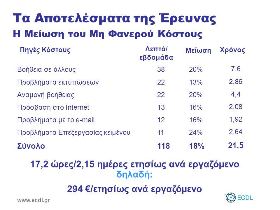 www.ecdl.gr 20% 13% 20% 16% 24% 18% Μείωση Βοήθεια σε άλλους38 Προβλήματα εκτυπώσεων22 Αναμονή βοήθειας22 Πρόσβαση στο Internet13 Προβλήματα με το e-mail12 Προβλήματα Επεξεργασίας κειμένου11 Σύνολο118 Πηγές Κόστους Λεπτά/ εβδομάδα Χρόνος 7,6 2,86 4,4 2,08 1,92 2,64 21,5 17,2 ώρες/2,15 ημέρες ετησίως ανά εργαζόμενο δηλαδή: 294 €/ετησίως ανά εργαζόμενο Τα Αποτελέσματα της Έρευνας Η Μείωση του Μη Φανερού Κόστους