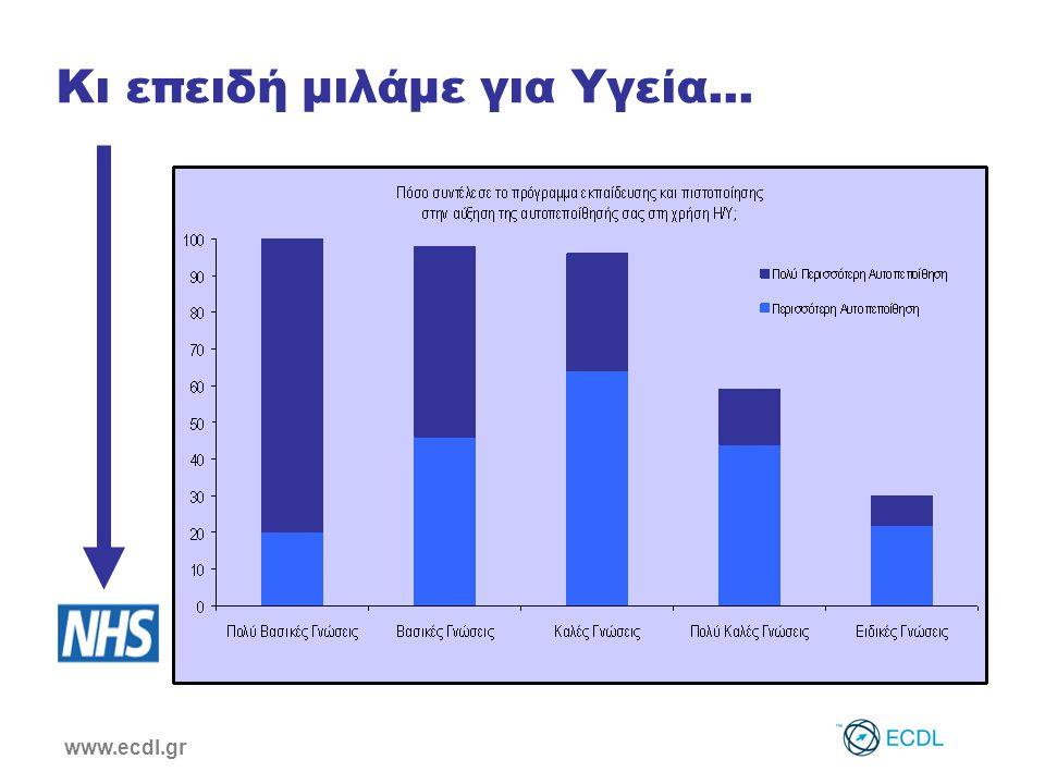 www.ecdl.gr Κι επειδή μιλάμε για Υγεία...