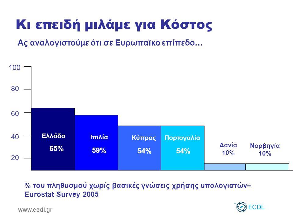 www.ecdl.gr Ας αναλογιστούμε ότι σε Ευρωπαϊκο επίπεδο… Ελλάδα 65% Ιταλία 59% Κύπρος 54% Πορτογαλία 54% Δανία 10% Νορβηγία 10% % του πληθυσμού χωρίς βασικές γνώσεις χρήσης υπολογιστών– Eurostat Survey 2005 Κι επειδή μιλάμε για Κόστος 20 40 60 80 100