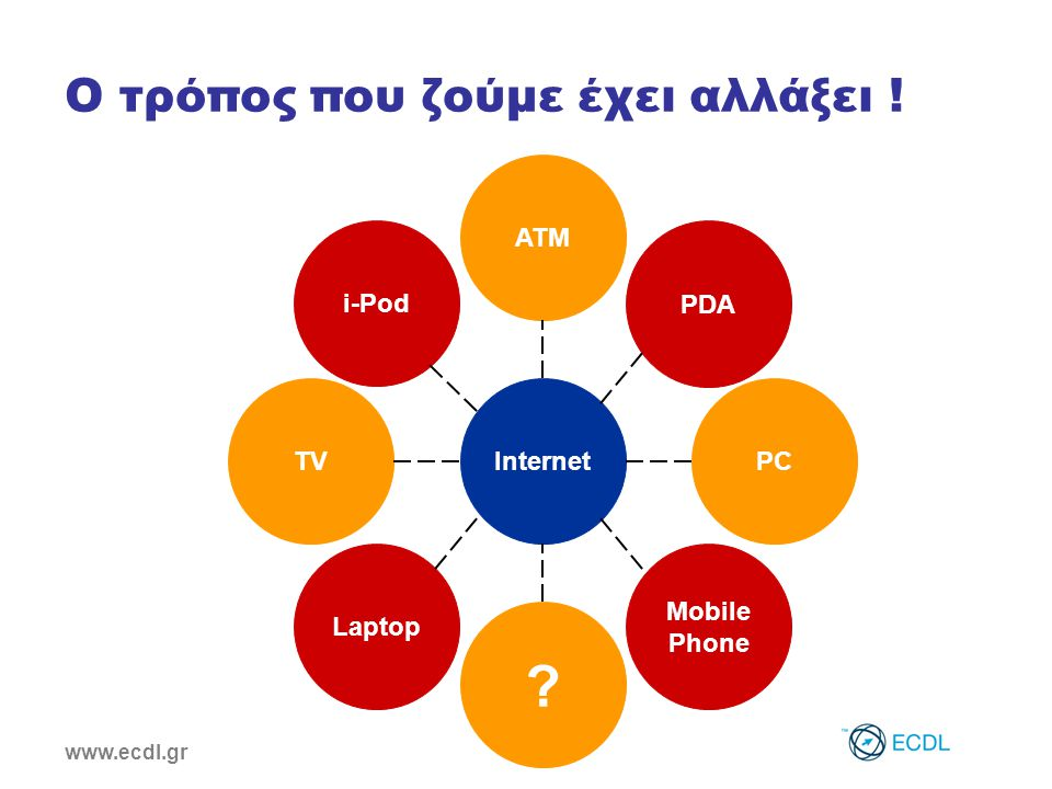 www.ecdl.gr Ο τρόπος που ζούμε έχει αλλάξει ! Internet i-Pod TV Laptop ATM PDA PC Mobile Phone
